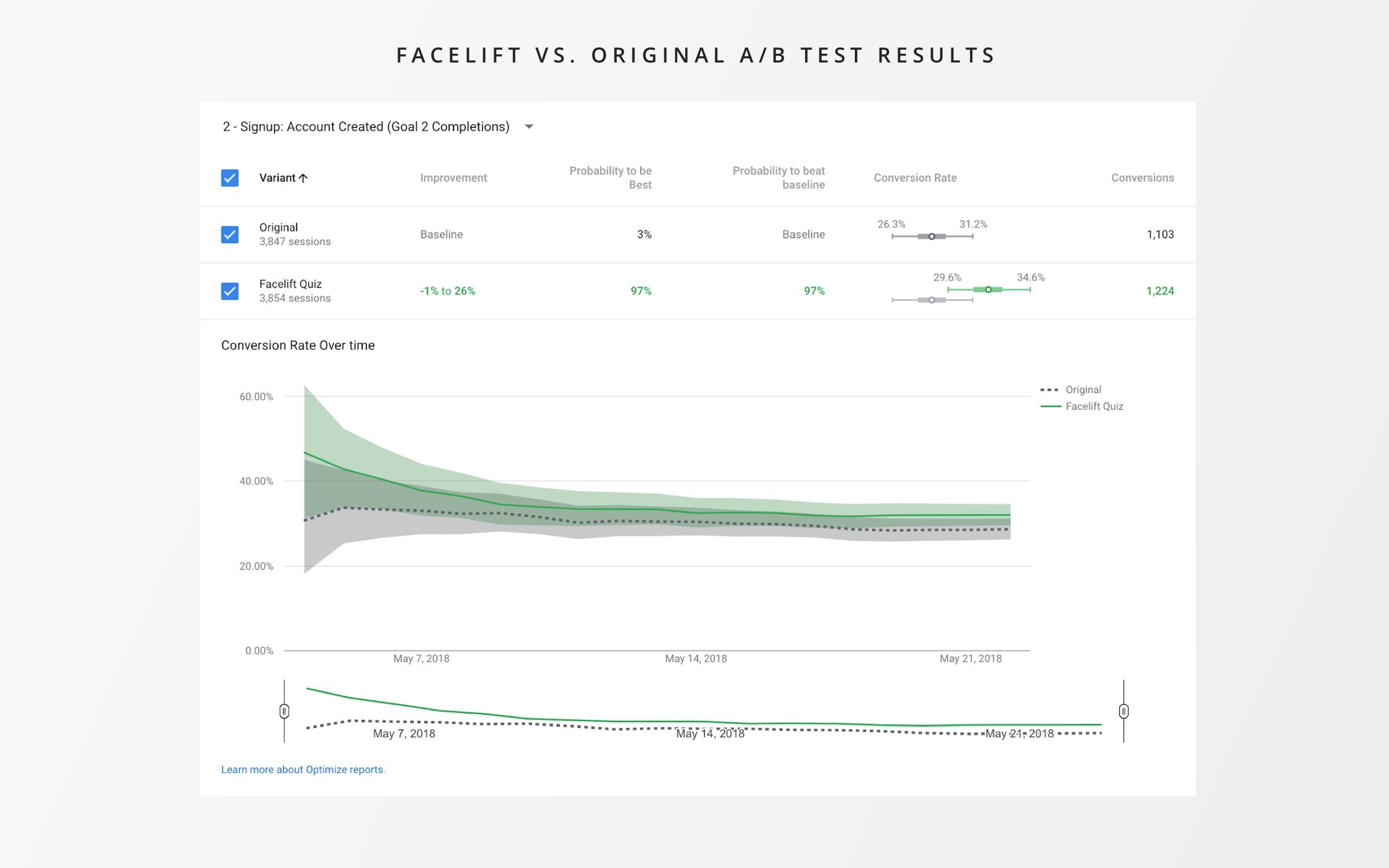 Facelift Test Results