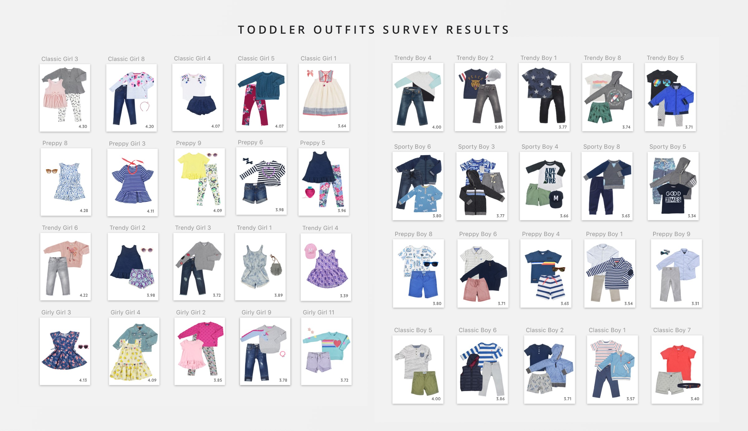 Outfits Survey Results